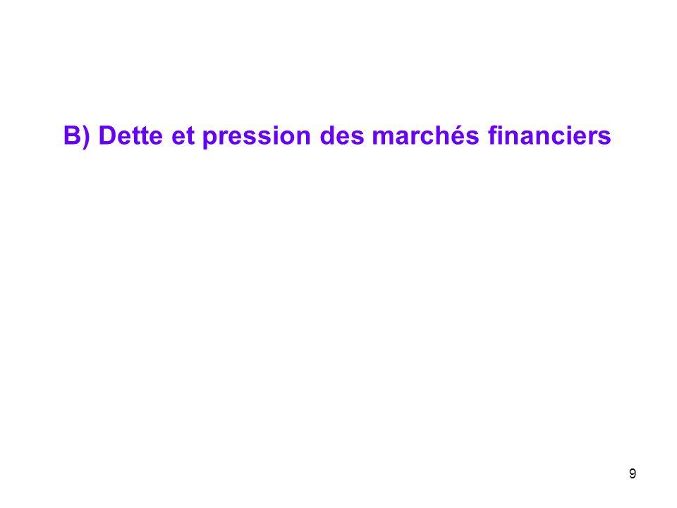 B) Dette et pression des marchés financiers 9