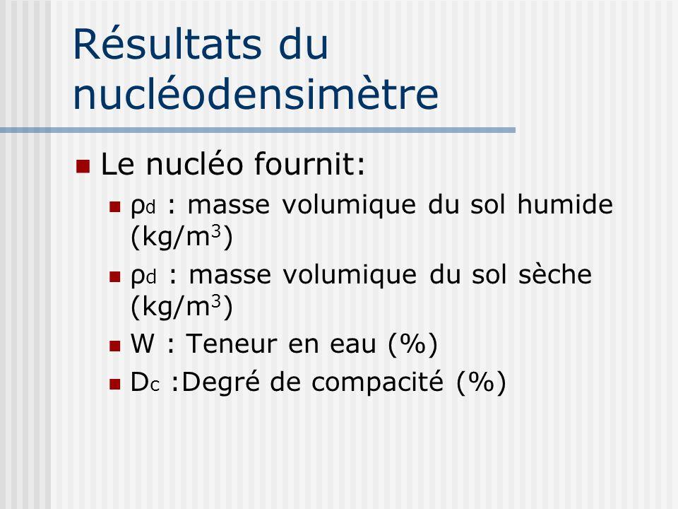 Résultats du nucléodensimètre Le nucléo fournit: ρ d : masse volumique du sol humide (kg/m 3 ) ρ d : masse volumique du sol sèche (kg/m 3 ) W : Teneur en eau (%) D c :Degré de compacité (%)