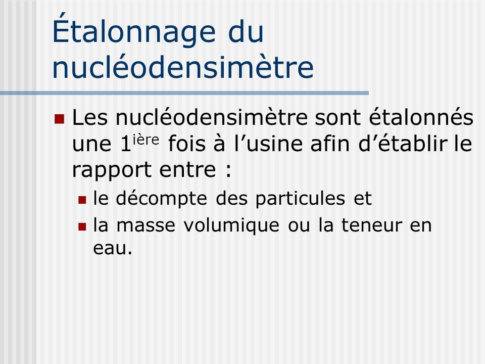 Étalonnage du nucléodensimètre Les nucléodensimètre sont étalonnés une 1 ière fois à lusine afin détablir le rapport entre : le décompte des particules et la masse volumique ou la teneur en eau.
