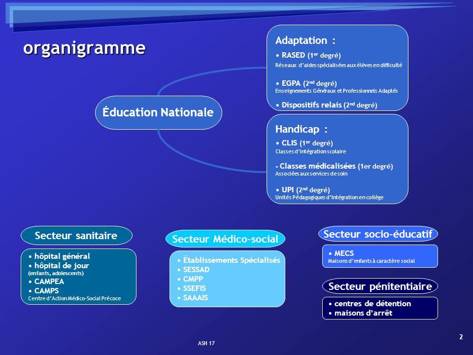 ASH 17 13 Le Centre Hélio-Marin Saint-Trojan (île dOléron) 35 places ; 2 postes Enseignants option C CHM