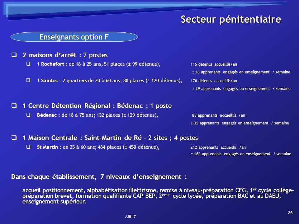 ASH 17 26 Secteur pénitentiaire 2 maisons darrêt : 2 postes 1 Rochefort : de 18 à 25 ans, 51 places ( 99 détenus), 115 détenus accueillis/an 28 appren