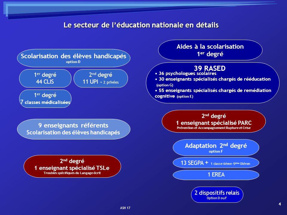 ASH 17 4 Le secteur de léducation nationale en détails Adaptation 2 nd degré option F 13 SEGPA + 1 classe 6ème -5 ème Oléron 1 EREA 2 dispositifs rela