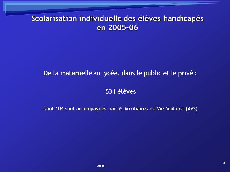 ASH 17 8 Scolarisation individuelle des élèves handicapés en 2005-06 De la maternelle au lycée, dans le public et le privé : 534 élèves Dont 104 sont