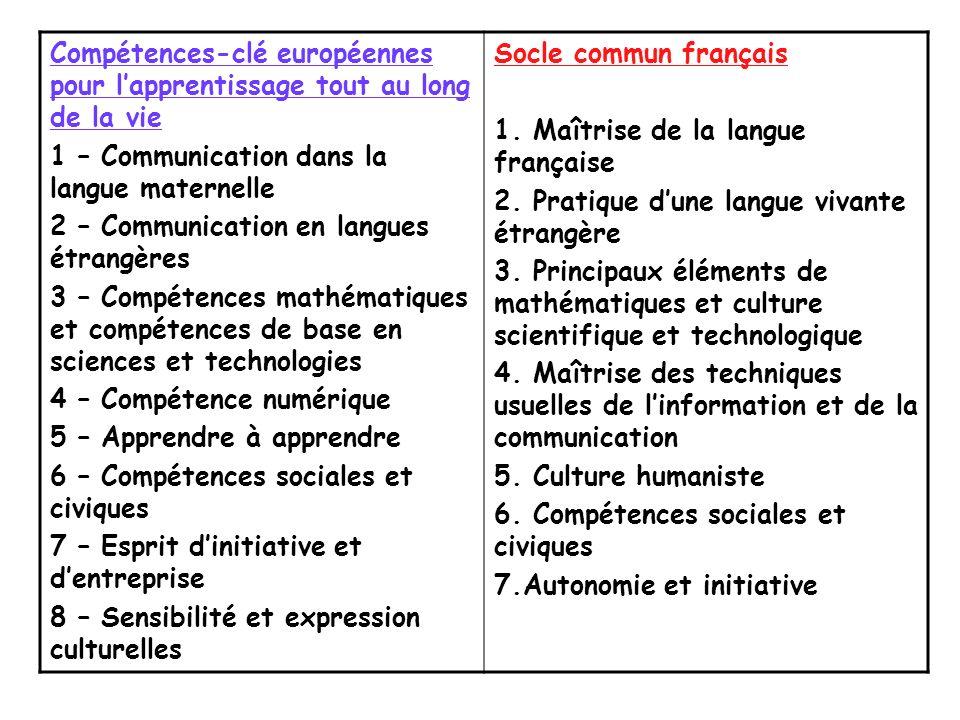 Compétences-clé européennes pour lapprentissage tout au long de la vie 1 – Communication dans la langue maternelle 2 – Communication en langues étrang