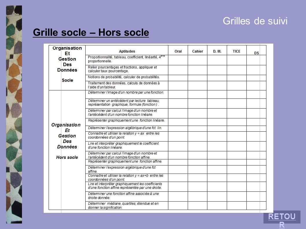 Grilles de suivi Grille socle – Hors socle RETOU R