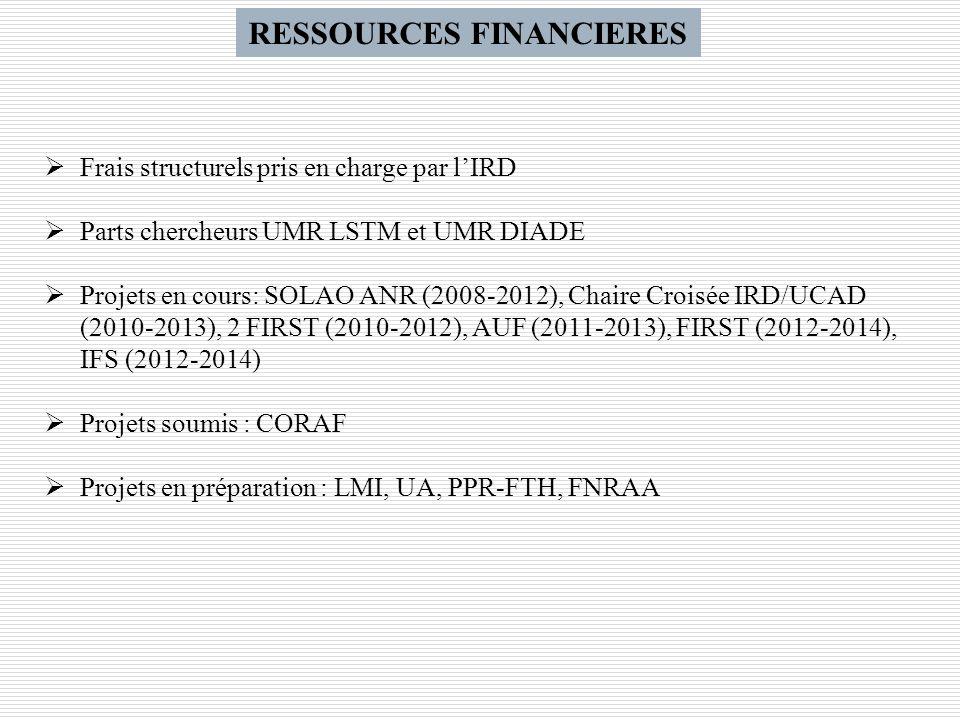 RESSOURCES FINANCIERES Frais structurels pris en charge par lIRD Parts chercheurs UMR LSTM et UMR DIADE Projets en cours: SOLAO ANR (2008-2012), Chair
