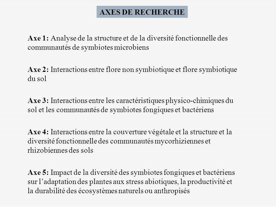 Axe 1: Analyse de la structure et de la diversité fonctionnelle des communautés de symbiotes microbiens Axe 2: Interactions entre flore non symbiotiqu