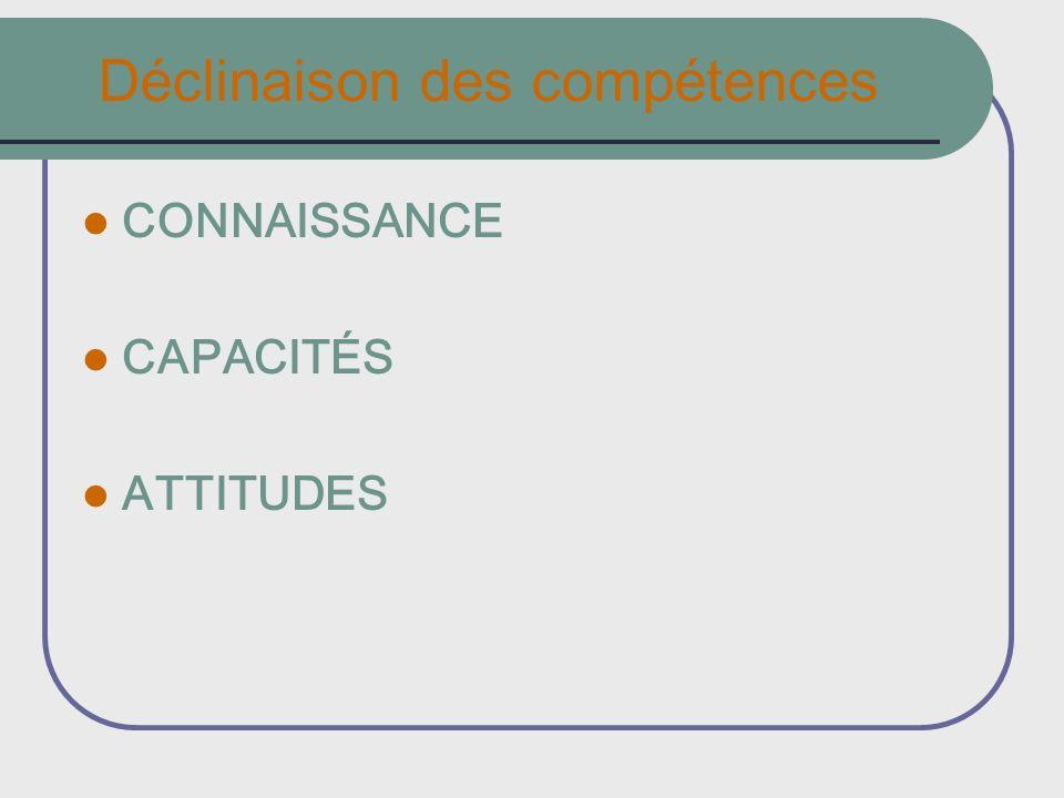 Déclinaison des compétences CONNAISSANCE CAPACITÉS ATTITUDES