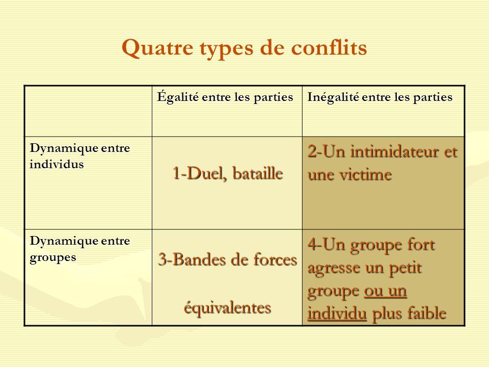 Quatre types de conflits Égalité entre les parties Inégalité entre les parties Dynamique entre individus 1-Duel, bataille 2-Un intimidateur et une victime Dynamique entre groupes 3-Bandes de forces équivalentes 4-Un groupe fort agresse un petit groupe ou un individu plus faible