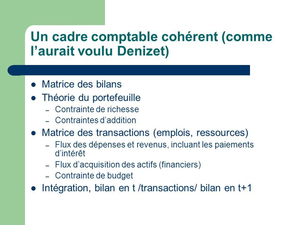 Un cadre comptable cohérent (comme laurait voulu Denizet) Matrice des bilans Théorie du portefeuille – Contrainte de richesse – Contraintes daddition