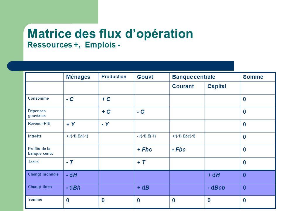 Matrice des flux dopération Ressources +, Emplois - Ménages Production GouvtBanque centraleSomme CourantCapital Consomme - C+ C0 Dépenses gouvtales +