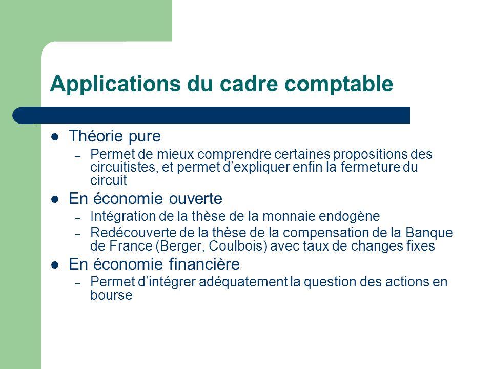 Applications du cadre comptable Théorie pure – Permet de mieux comprendre certaines propositions des circuitistes, et permet dexpliquer enfin la ferme
