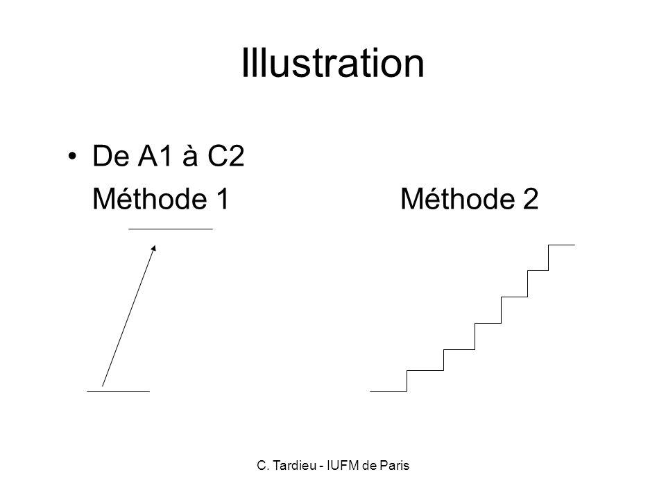 C. Tardieu - IUFM de Paris Illustration De A1 à C2 Méthode 1Méthode 2