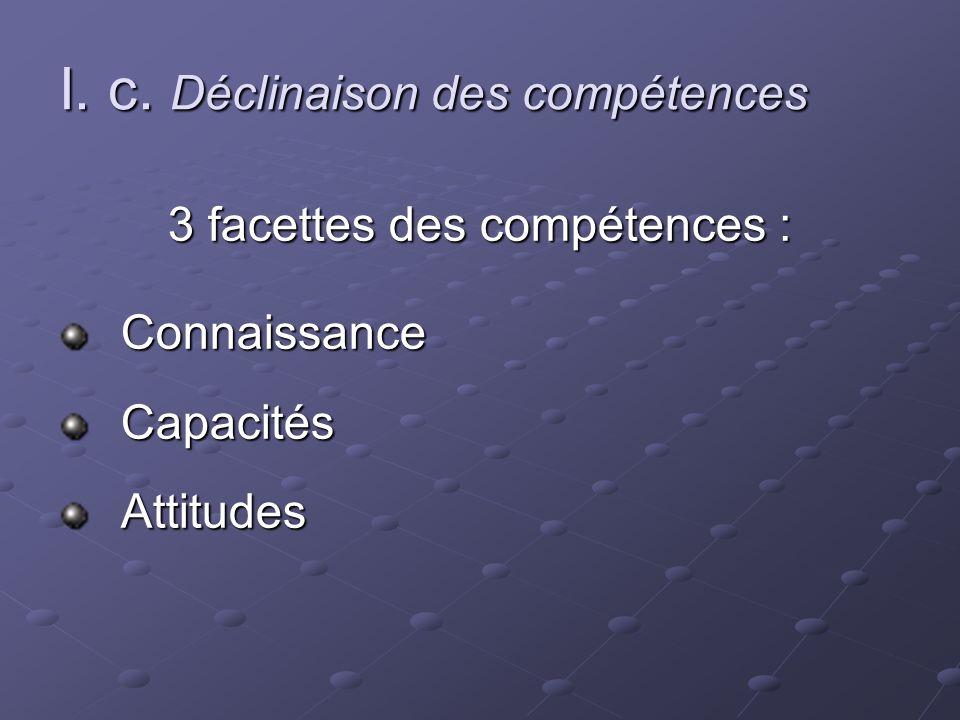I. c. Déclinaison des compétences 3 facettes des compétences : Connaissance Connaissance Capacités Capacités Attitudes Attitudes