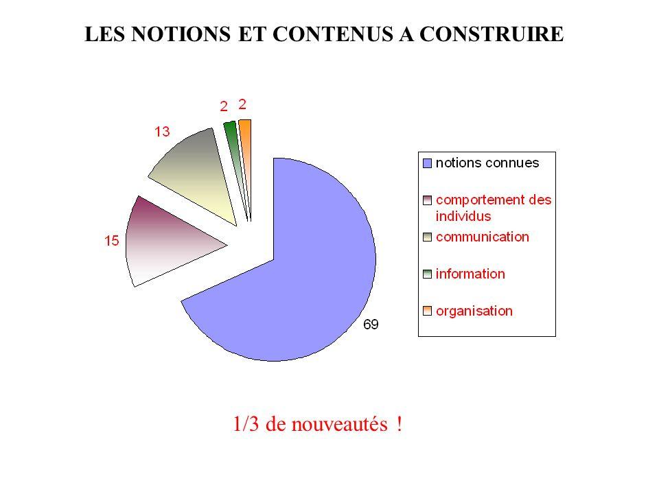 LES NOTIONS ET CONTENUS A CONSTRUIRE 1/3 de nouveautés !