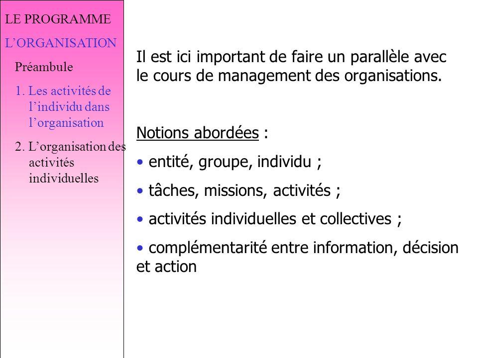 LE PROGRAMME LORGANISATION Préambule 1.Les activités de lindividu dans lorganisation 2.