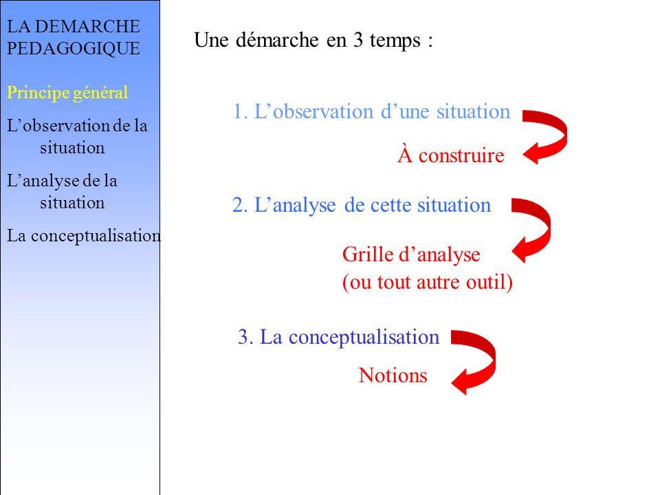 LA DEMARCHE PEDAGOGIQUE Principe général Lobservation de la situation Lanalyse de la situation La conceptualisation Une démarche en 3 temps : 1.