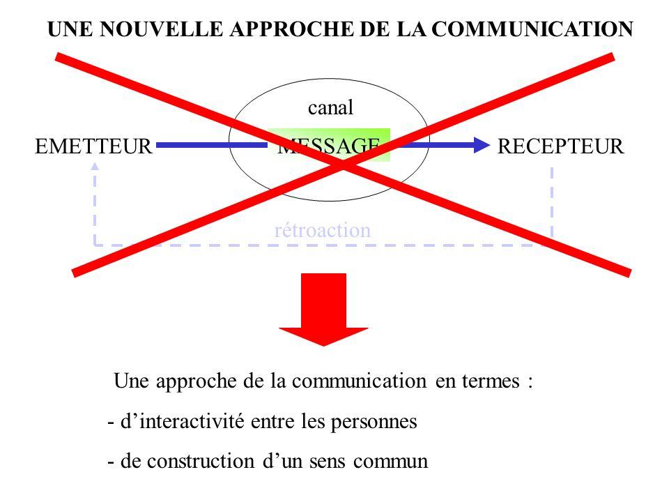 Une approche de la communication en termes : - dinteractivité entre les personnes - de construction dun sens commun EMETTEURRECEPTEURMESSAGE canal rétroaction UNE NOUVELLE APPROCHE DE LA COMMUNICATION