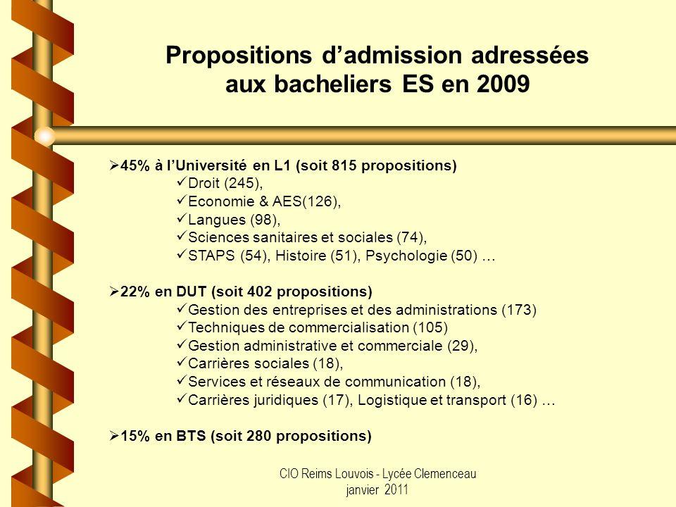 CIO Reims Louvois - Lycée Clemenceau janvier 2011 Propositions dadmission adressées aux bacheliers ES en 2009 45% à lUniversité en L1 (soit 815 propos