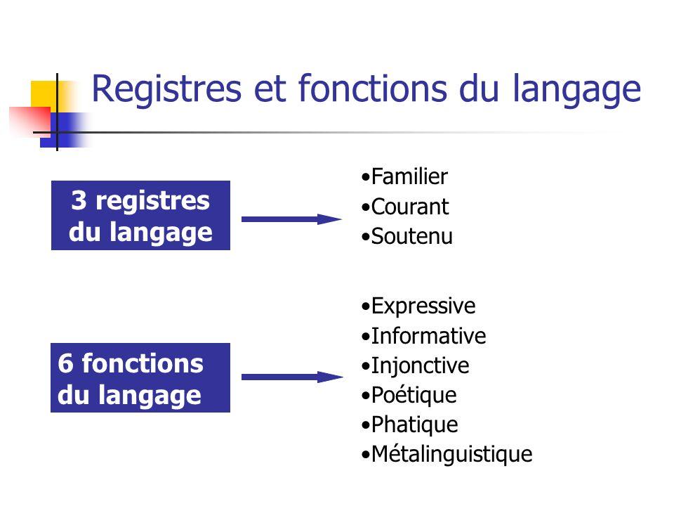 Registres et fonctions du langage 3 registres du langage 6 fonctions du langage Familier Courant Soutenu Expressive Informative Injonctive Poétique Ph