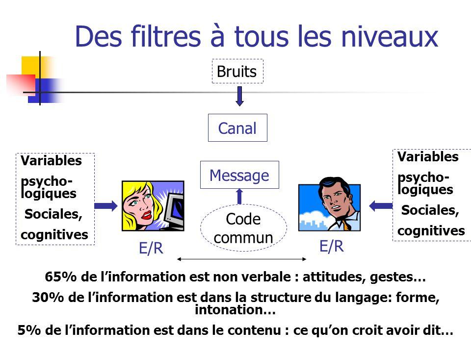 Des filtres à tous les niveaux Canal Message E/R Variables psycho- logiques Sociales, cognitives Bruits Code commun 65% de linformation est non verbal