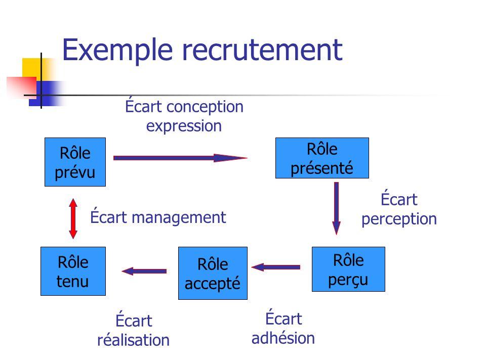 Exemple recrutement Rôle prévu Rôle perçu Rôle accepté Rôle tenu Rôle présenté Écart conception expression Écart perception Écart adhésion Écart réali