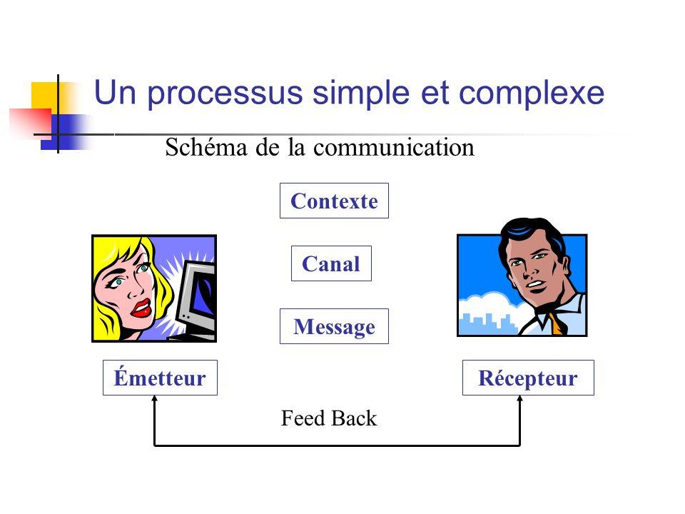 Un processus simple et complexe Contexte Canal Message ÉmetteurRécepteur Feed Back Schéma de la communication
