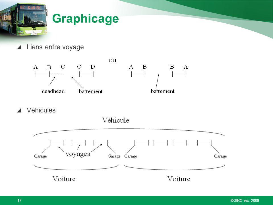 ©GIRO inc. 200917 Graphicage Liens entre voyage Véhicules