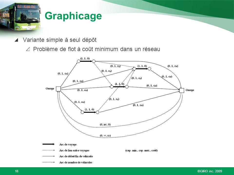 ©GIRO inc. 200918 Graphicage Variante simple à seul dépôt Problème de flot à coût minimum dans un réseau
