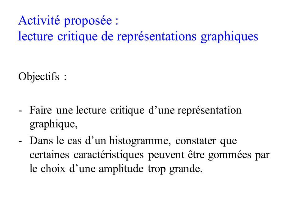Activité proposée : lecture critique de représentations graphiques Objectifs : -Faire une lecture critique dune représentation graphique, -Dans le cas