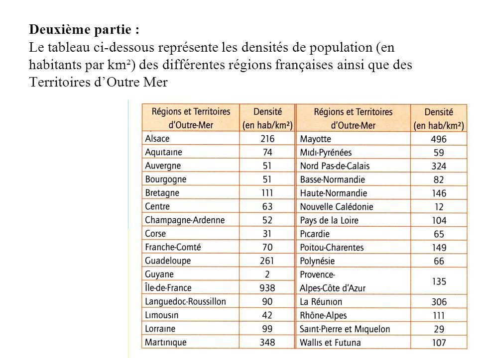 Deuxième partie : Le tableau ci-dessous représente les densités de population (en habitants par km²) des différentes régions françaises ainsi que des