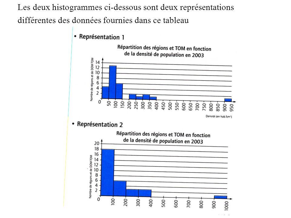 Les deux histogrammes ci-dessous sont deux représentations différentes des données fournies dans ce tableau