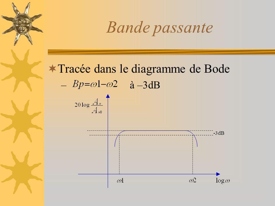 Bande passante Tracée dans le diagramme de Bode – à –3dB -3dB