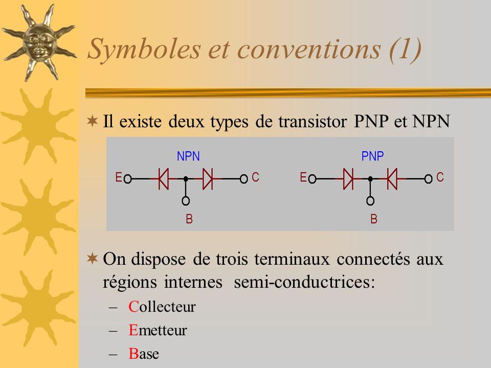 Symboles et conventions (1) Il existe deux types de transistor PNP et NPN On dispose de trois terminaux connectés aux régions internes semi-conductric
