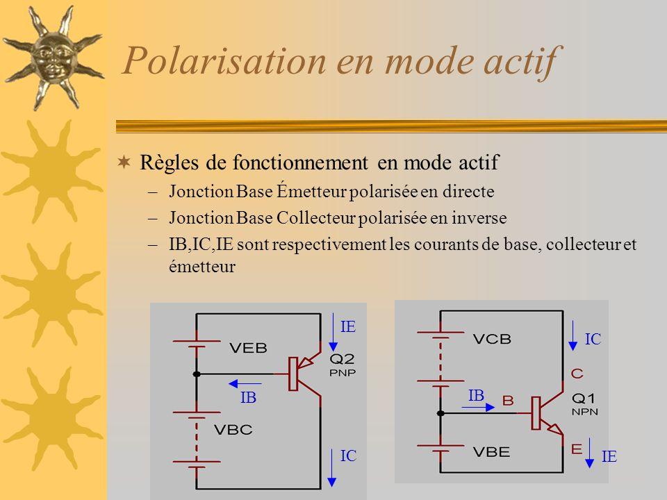 Polarisation en mode actif Règles de fonctionnement en mode actif –Jonction Base Émetteur polarisée en directe –Jonction Base Collecteur polarisée en