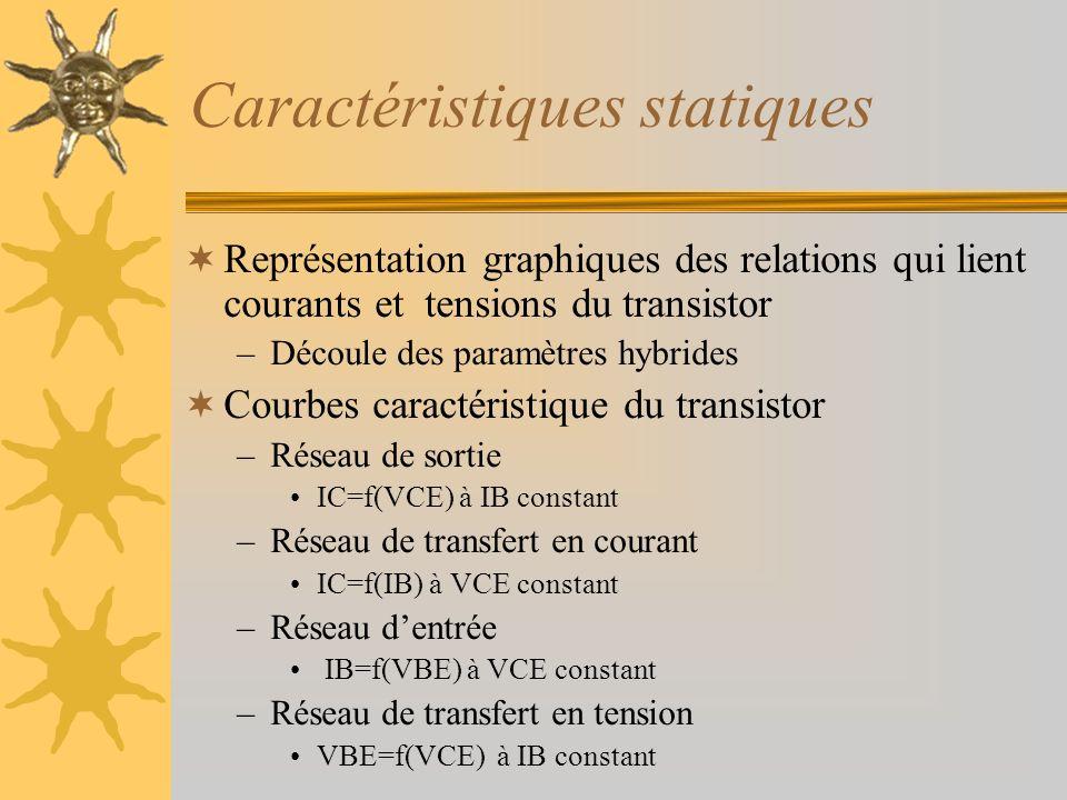 Caractéristiques statiques Représentation graphiques des relations qui lient courants et tensions du transistor –Découle des paramètres hybrides Courb