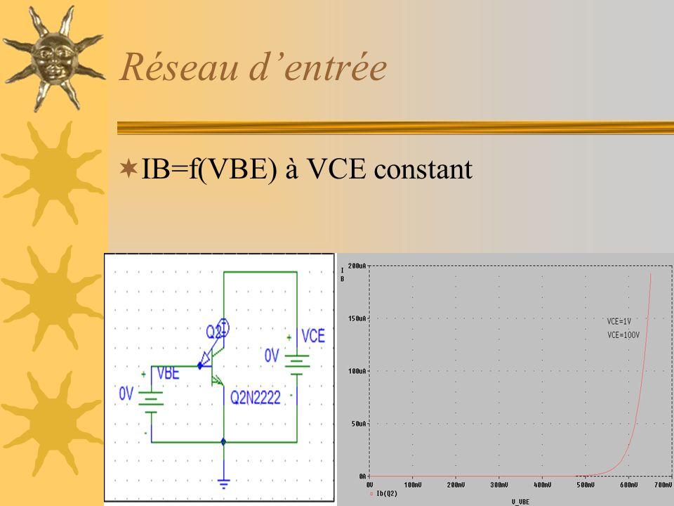 Réseau dentrée IB=f(VBE) à VCE constant