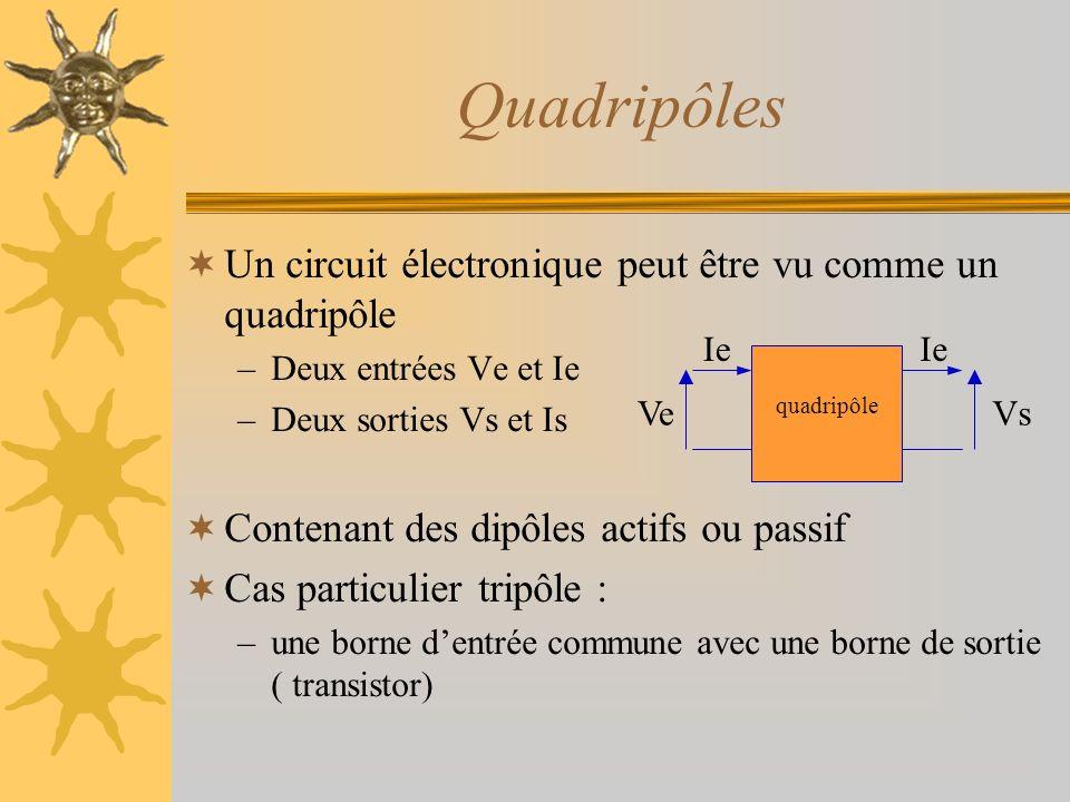Quadripôles Un circuit électronique peut être vu comme un quadripôle –Deux entrées Ve et Ie –Deux sorties Vs et Is Contenant des dipôles actifs ou pas