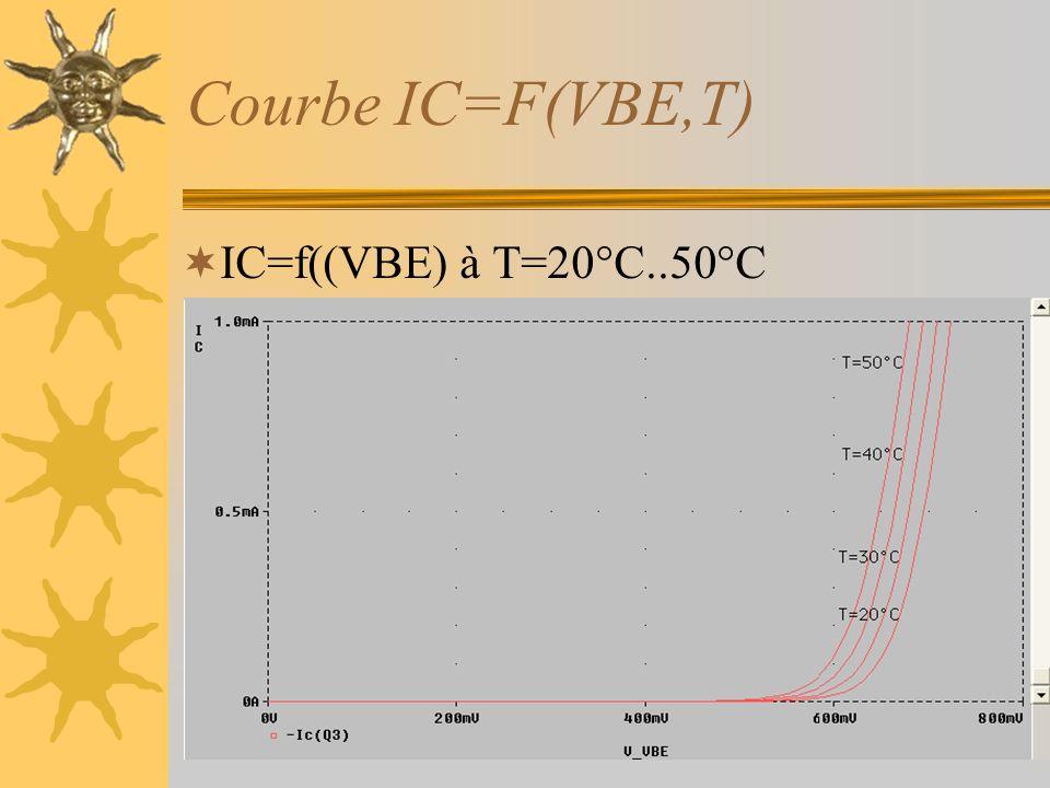 Courbe IC=F(VBE,T) IC=f((VBE) à T=20°C..50°C