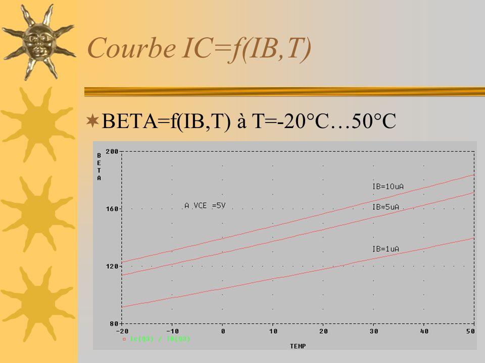 Courbe IC=f(IB,T) BETA=f(IB,T) à T=-20°C…50°C