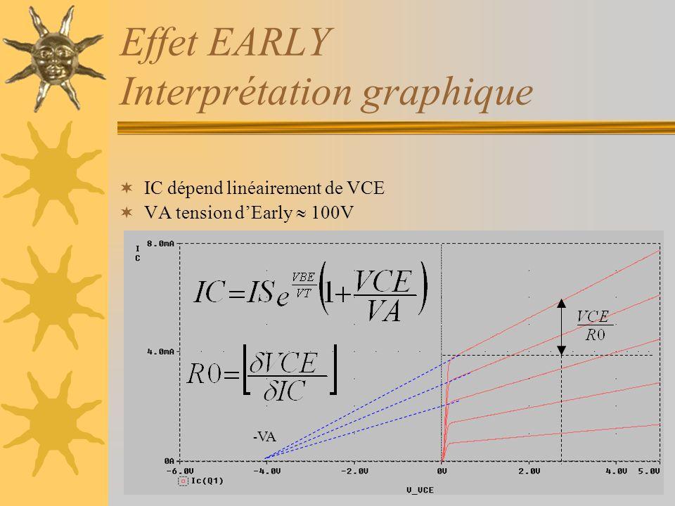 Effet EARLY Interprétation graphique IC dépend linéairement de VCE VA tension dEarly 100V - VA