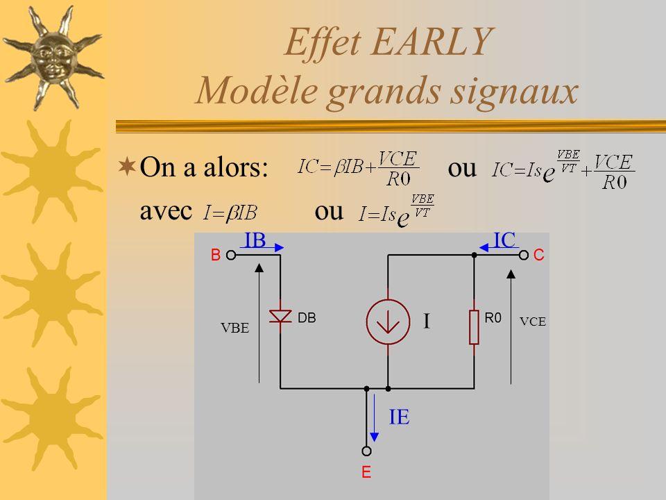Effet EARLY Modèle grands signaux On a alors:ou avecou ICIB IE VBE VCE I