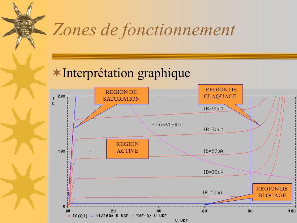 Zones de fonctionnement Interprétation graphique REGION DE SATURATION REGION DE CLAQUAGE REGION ACTIVE REGION DE BLOCAGE