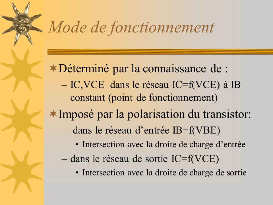 Mode de fonctionnement Déterminé par la connaissance de : –IC,VCE dans le réseau IC=f(VCE) à IB constant (point de fonctionnement) Imposé par la polar