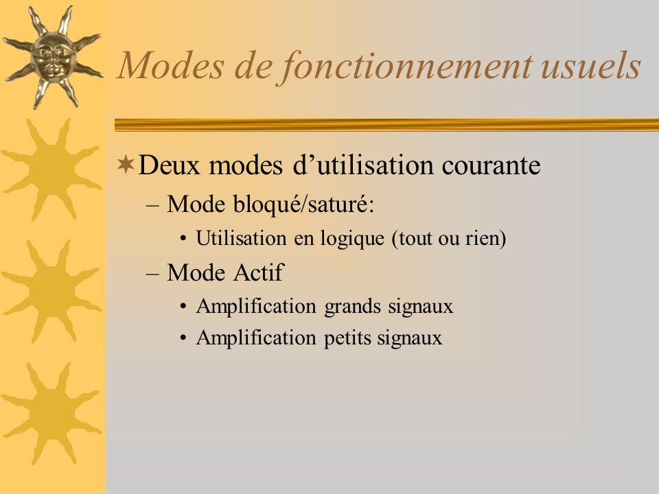 Modes de fonctionnement usuels Deux modes dutilisation courante –Mode bloqué/saturé: Utilisation en logique (tout ou rien) –Mode Actif Amplification g