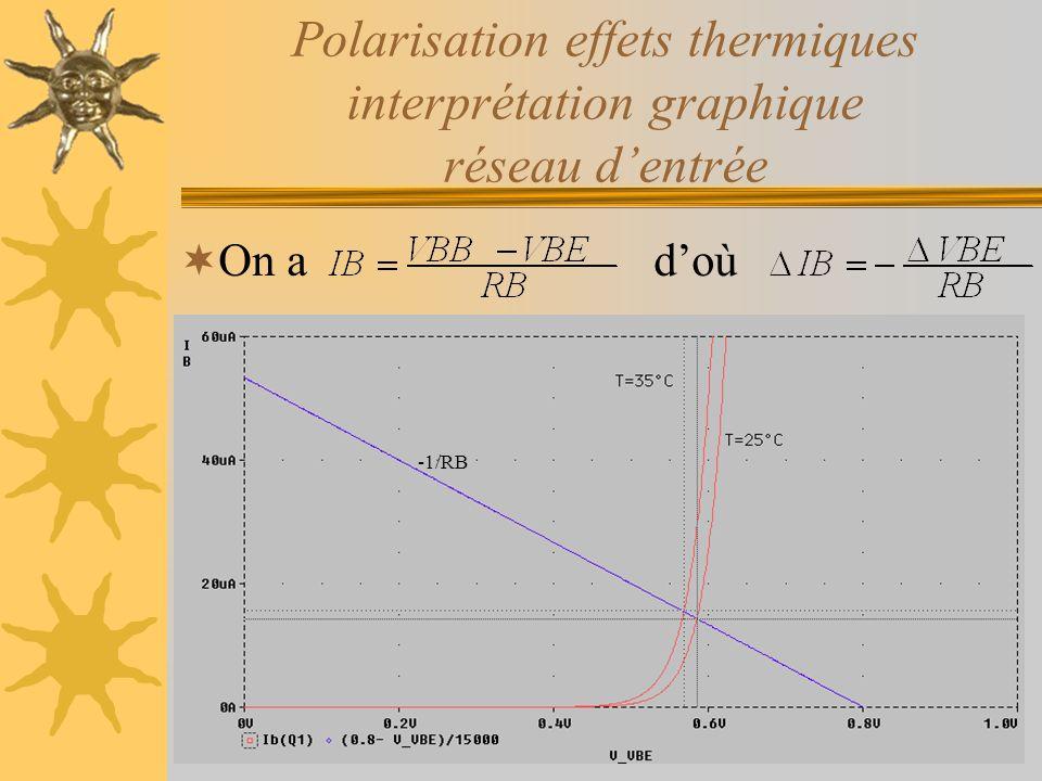 Polarisation effets thermiques interprétation graphique réseau dentrée On a doù -1/RB