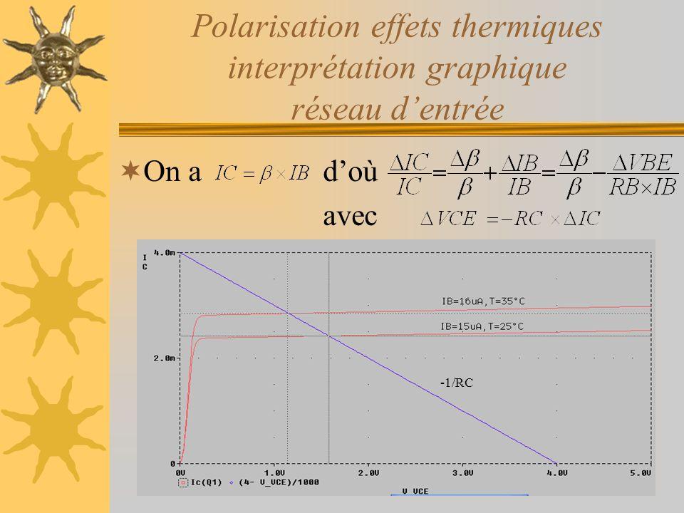 Polarisation effets thermiques interprétation graphique réseau dentrée On a doù avec -1/RC