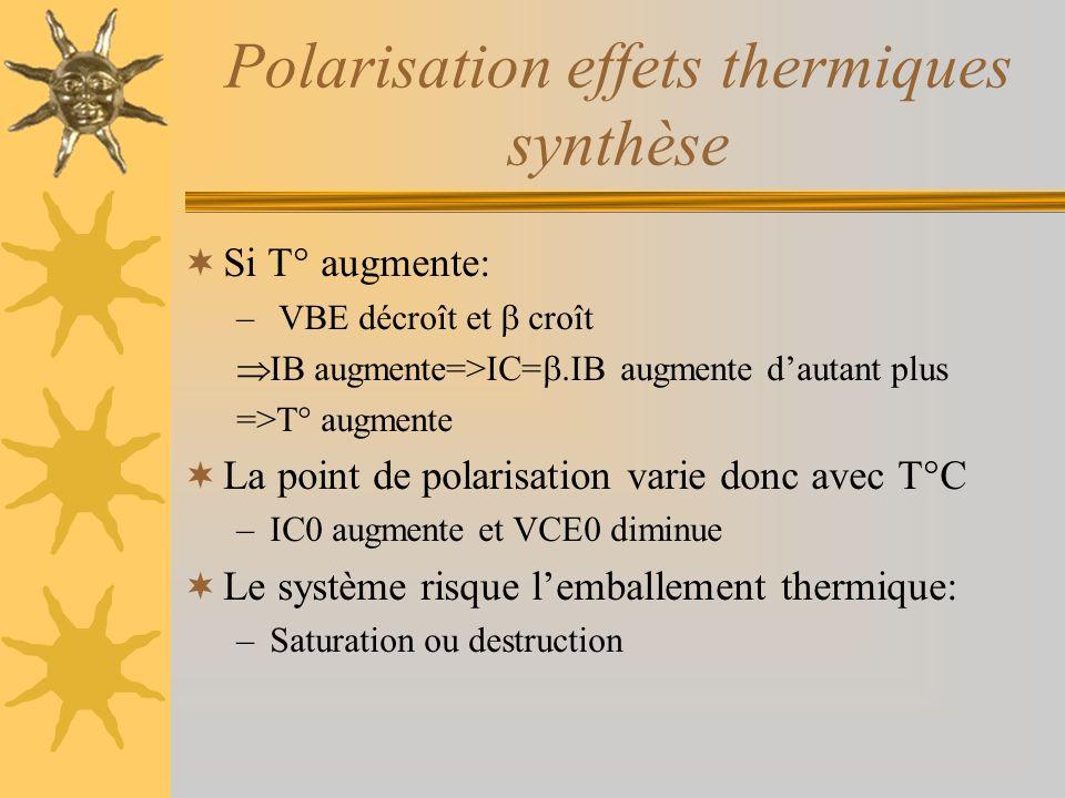 Polarisation effets thermiques synthèse Si T° augmente: – VBE décroît et croît IB augmente=>IC=.IB augmente dautant plus =>T° augmente La point de pol