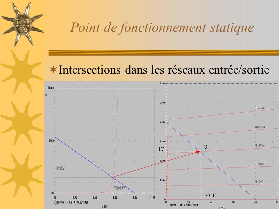Point de fonctionnement statique Intersections dans les réseaux entrée/sortie -1/RB -1/RC IC VCE Q
