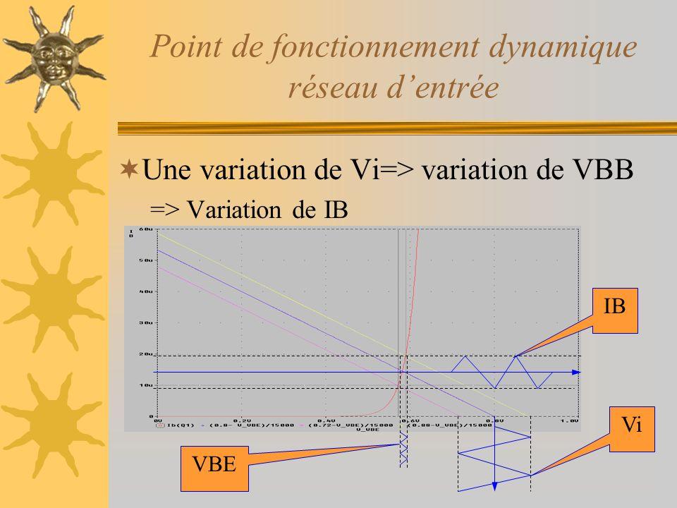 Point de fonctionnement dynamique réseau dentrée Une variation de Vi=> variation de VBB => Variation de IB Vi IB VBE